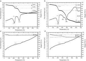TGA–DTA curves of Ni-LDH (a), Mg-LDH (b), Ni-CLDH (c), Mg-CLDH (d).