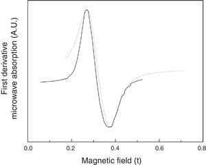 FMR spectrum of a manganese ferrite-paraffin composite with a paraffin-manganese ferrite weight ratio P/F=5.