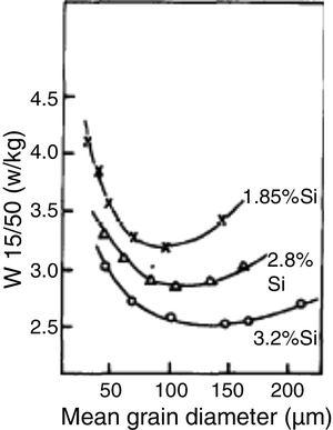 Influence of grain size on the total magnetic losses of electrical steels with 1.85% Si, 2.8% Si and 3.2% Si [16].