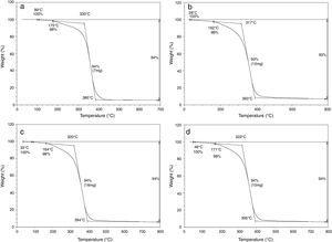 TG curves for: (a) neat polyester; (b) 30; (c) 40; and (d) 50vol% eucalyptus fiber polyester matrix composites.
