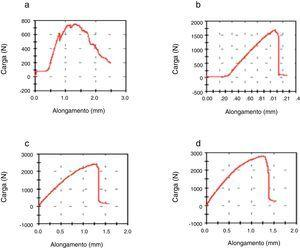 Typical tensile test curves, load vs. elongation: (a) 0%, (b) 10%, (c) 20% and (d) 30% in volume fraction of PALF.
