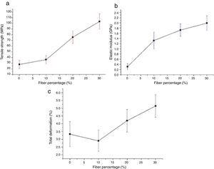 Variation of the (a) tensile strength, (b) elastic modulus and (c) total deformation, with volume fractions of PALF reinforcing polyester matrix composites.
