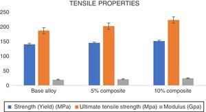 Tensile properties with reinforcement content.