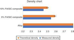 Density variations chart.