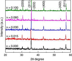 X-ray diffraction patterns for various Mn0.5Ni0.1Zn0.4Fe2−xGdxO4.