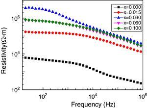 Variation of AC resistivity with frequency for various Mn0.5Ni0.1Zn0.4Fe2−xGdxO4.