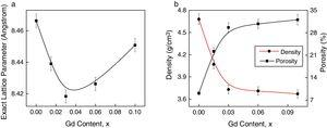 Variation of (a) exact lattice parameter (b) density and porosity with Gd content for various Mn0.5Ni0.1Zn0.4Fe2−xGdxO4.