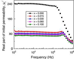 Variation of μ′i as a function of frequency for various Mn0.5Ni0.1Zn0.4Fe2−xGdxO4.