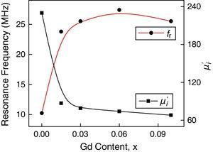 Variation of fr and μ′i as a function of Gd content for various, Mn0.5Ni0.1Zn0.4Fe2−xGdxO4.