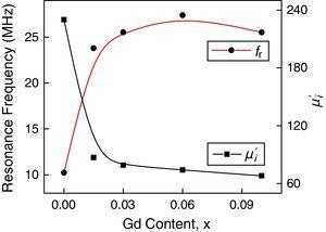 Variation of fr and μ′i as a function of Gd content for various, Mn0.5Ni0.1Zn0.4Fe2−xGdxO4.