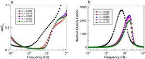 Variation of (a) magnetic loss (tanδM) and (b) relative quality factor (RQF) with frequency for various Mn0.5Ni0.1Zn0.4Fe2−xGdxO4.