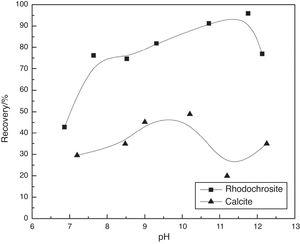Effect of pH on the flotation of rhodochrosite and calcite in the presence of SH (c(NaOL)=1×10−4mol/L and c(SH)=20mg/L).