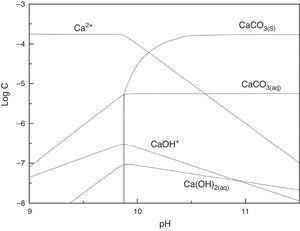 Effect of pH on hydrolysis species distribution of Ca2+ in the system of CaCO3 (CCa=2.0×10−4mol/L).