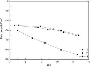 Zeta potentials of rhodochrosite at different conditions. 1 – rhodochrosite+SH+NaOL; 2 – rhodochrosite+Ca2++SH; 3 – rhodochrosite+Ca2++SH+NaOL.