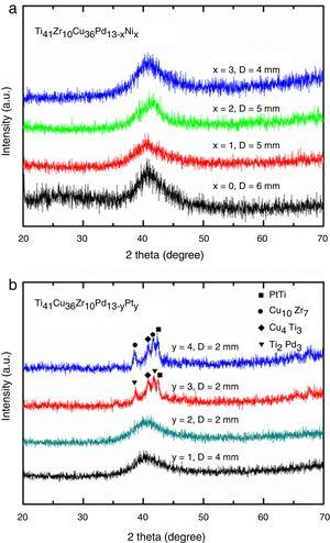 XRD patterns of the rod specimens of (a) the Ti41Cu36Zr10Pd13−xNix metallic glasses and (b) the Ti41Cu36Zr10Pd13−yPty metallic glasses at various diameters.