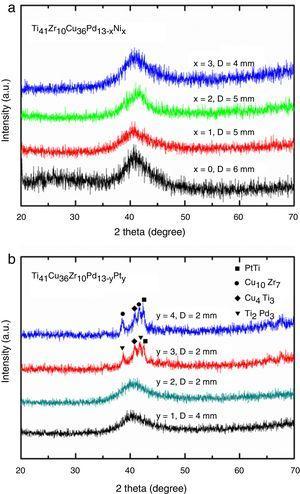 XRD patterns of the rod specimens of (a) the Ti41Cu36Zr10Pd13−xNix metallic glasses and (b) the Ti41Cu36Zr10Pd13−yPty metallic glasses at various diameters.