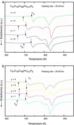 DSC traces of (a) the Ti41Cu36Zr10Pd13−xNix metallic glasses and (b) the Ti41Cu36Zr10Pd13−yPty metallic glasses with the onset temperature of crystallization (Tx) and the glass transition temperature (Tg) marked.