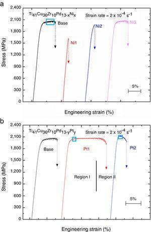 The compressive stress–strain curves of (a) the Ti41Cu36Zr10Pd13−xNix metallic glasses and (b) the Ti41Cu36Zr10Pd13−yPty metallic glasses, tested on the specimens of 2mm in diameter.