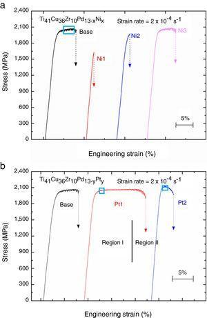 The compressive stress–strain curves of (a) the Ti41Cu36Zr10Pd13−xNix metallic glasses and (b) the Ti41Cu36Zr10Pd13−yPty metallic glasses, tested on the specimens of 2mm in diameter.