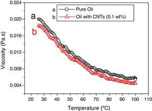 Viscosity as a function of temperature for pure and 0.1wt% CNTs of fly ash impregnated 150SN base oil.