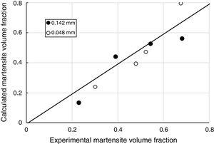 Martensite volume fractions calculated with Eq. (1) compared with the experimental values. Coefficients of determination are R2=0.85 and R2=0.92 for the coarse and the fine-grained conditions, respectively.