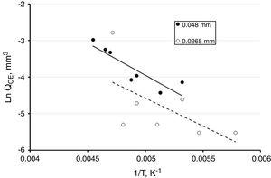 Temperature dependence in the extended cluster size given by the parameter QCE, Eq. [1], using β=5.31.