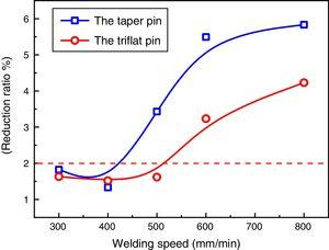 Reduction ratio of joints under different welding speeds and tools.