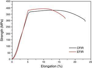 Tensile test curves of 6082 alloy specimen.