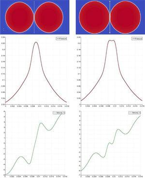 Plot of pressure and velocity across a vertical line in the middle of two bubbles (all of the quantities, including length, pressure, and velocity, are dimensionless in these plots). Left: before instability, right: after instability. Red line indicates the pressure and green line is vertical velocity.
