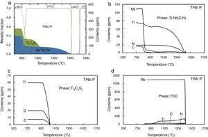 CEQCSI computation based on the TiNb IF chemistry for: (a) the phases and precipitates formed in equilibrium condition as function of the temperature, (b) Ti and N contents in TiN precipitates, (c) Ti, S and C contents in Ti4C2S2 precipitates and (d) Ti, C and N contents in FCC austenite as function of temperature.