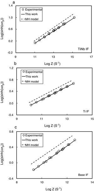The dependence of the maximum stress on the value of Z for tests conducted at several temperatures and strain rates: (a) TiNb IF, (b) Ti IF and (c) Base IF. The calculated maximum stresses depend on the values of Qdef, n and A.