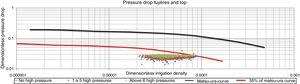 Pressure drop between blast and top versus irrigation density.