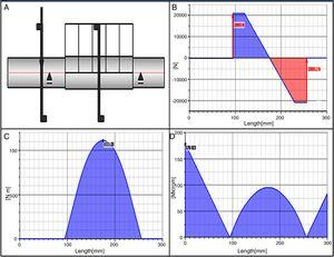 (A) Force loading and distribution on shaft. (B) Shear force, YZ plane. (C) Bending moment. (D) Deflection on the shaft.