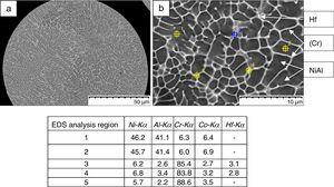 The microstructure (a) and EDS analysis areas (b) of the cross section of spherical particles of the pre-alloyed Ni41Al41Cr12Co6.