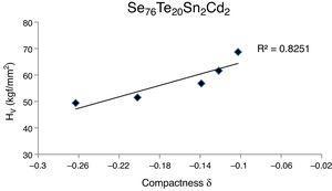 Plot of micro-hardness versus compactness for glassy Se76Te20Sn2Cd2 alloy.