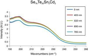 Raman spectra of as-prepared and laser-exposed samples of glassy Se76Te20Sn2Cd2 alloy.