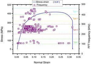 FFT frequency distribution in the fracture process of the ALW specimen.