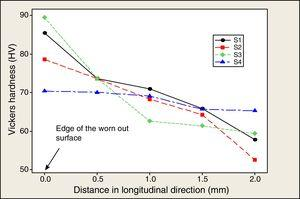 Representation of Vickers hardness along the subsurface.