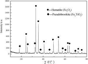 XRD pattern of oxidized VTM pellets.