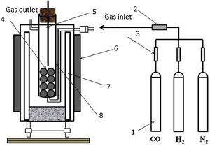 Schematic diagram of experimental apparatus: 1 – gas, 2 – mixed flowmeter, 3 – flowmeter, 4 – oxidized concentrate, 5 – temperature measuring device, 6 – reduction furnace, 7 – lining, 8 – quartz reactor.