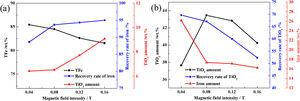 Effects of magnetic field intensity on (a) TFe, Fe recovery, and residual TiO2 amount of obtained magnetic product and (b) TiO2 amount, recovery of TiO2, and residual Fe amount of non-magnetic product.