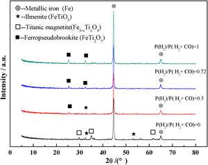 XRD pattern of the reduced pellets under different gas composition.