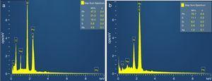 EDX spectra of PbS thin films: (a) at pH=10.50 (bath-A), (b) at pH=12 (bath-A and bath-B).