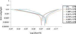 Potentiodynamic polarization plots for HCS in (0–5.63% LCN) 1M HCl.