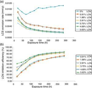 Plot of (a) HCS corrosion rate versus exposure time in 1M HCl. (b) LCS inhibition efficiency versus exposure time in 1M HCl.