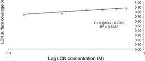 Freundlich isotherm plot of logLCN concentration vs log surface coverage.