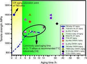 Comparison of aging time and tensile strength of pre-deformed TB3 alloy with other commercially available titanium alloys, Titanium Alloys Handbook, Report No. MCIC-HB-02 [34].