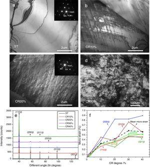 TEM of Ti–10Mo–8V–1Fe–3.5Al (wt.%) alloy showing deformed microstructure of matrix in TB3 alloy with the CR reduction of (a) 0%&#59; (b) 10%&#59; (c) 20%&#59; (d) 90%&#59; (e) XRD of ST and CR samples&#59; (f) the variation trend of microstrain within β matrix with CR reduction.