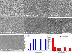 FESEM of Ti–10Mo–8V–1Fe–3.5Al (wt.%) alloy aged at 500°C after different CR reduction. (a) Coarse precipitates of CR0 (ST)/1h sample with precipitate density of 21.3μm2&#59; (b) CR10%/1h sample with a precipitate density of 122.2μm2&#59; (c) CR20%/1h sample with a precipitate density of 204.1μm2&#59; (d) CR50%/1h with a precipitate density of 204μm2&#59; (e) CR70%/3h with a precipitate density of 200μm2&#59; (f) GBs area of CR0 (ST)/1h sample&#59; (g) GB area of CR20%/1h sample&#59; (h) the relation between α precipitate density and CR reduction&#59; (i) the relation between the size of α precipitate and CR reduction.