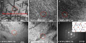 TEM of Ti–10Mo–8V–1Fe–3.5Al (wt.%) alloy aged at 500°C after different CR reduction at (a) CR0 (ST)/1h&#59; (b) CR20%/1h&#59; (c) CR50%/1h&#59; (d) CR70%/1h&#59; (e) CR90%/1h&#59; (f) the selected area electron diffraction (SAED) pattern of [111] β zone axis in CR70%/1h sample and schematic illustration of the SAED pattern (seen in the inset, varied points for different variants).